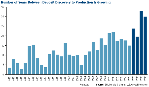 number of years between deposit discovery and production is growing