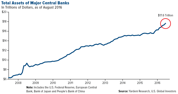 Total Assets Major Central Banks
