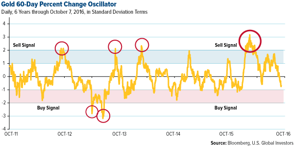 Gold 60 day percent change oscillator