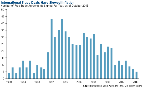 International Trade Deals Slowed Inflation