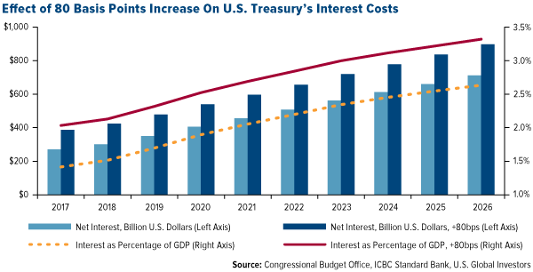 Effect of 80 Basis Points Increase on U.S. Treasury's Interest Costs
