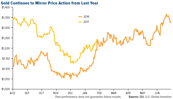 Gold Continues to Mirror Price Action from Last Year