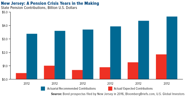 New Jersey Pension Crisis Years Making