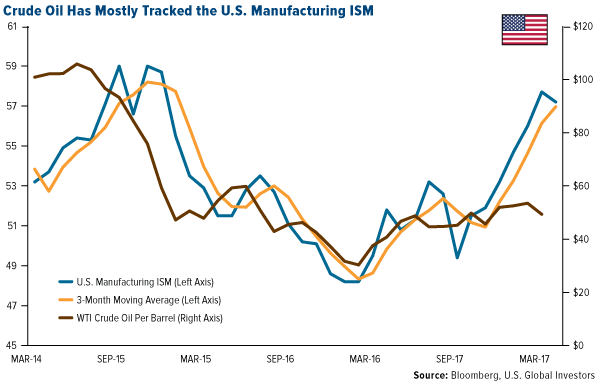 Crude Oil Has Mostly Tracked US Manufacturing ISM
