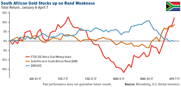South African Gold Stocks Rand Weakness
