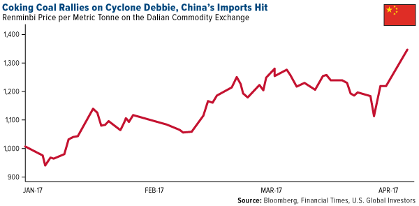 Coking Coal Rallies Cyclone Debbie Chinas Imports Hit