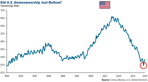 did us homeownership just bottom