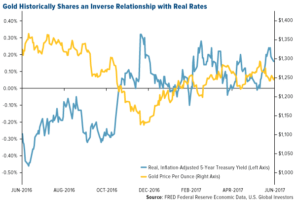 gold historically shares an inverse relationship with real rates