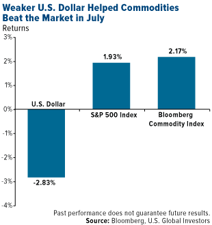Weaker US Dollar helped commodities beat the market in july