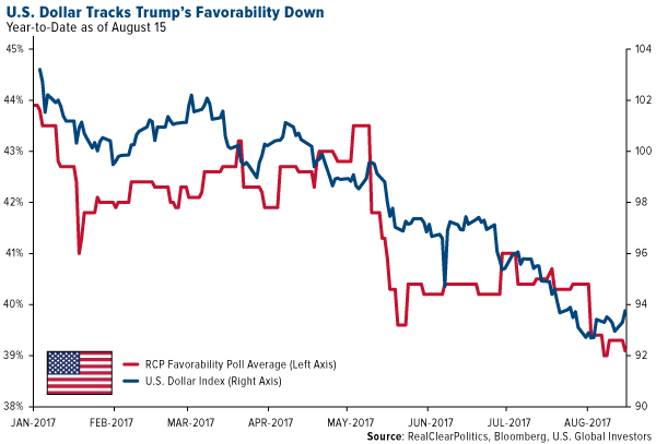 US dollar tracks trumps favorability down