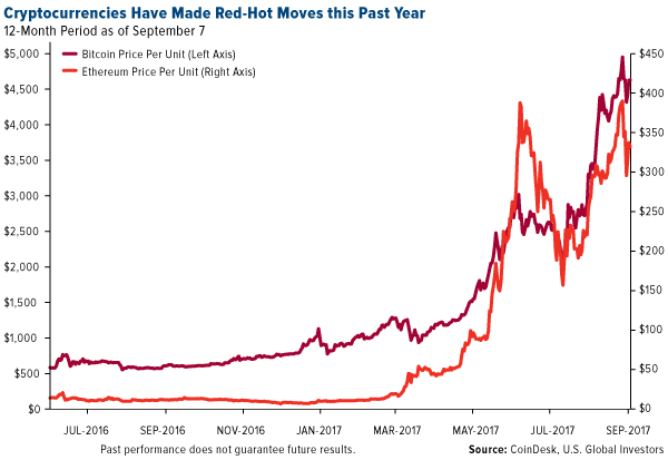 Cryptocurrencies have made red hot moves this past year