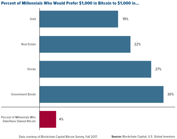 Percent of millenials who would prefer 1000 in botcoin to 1000 in