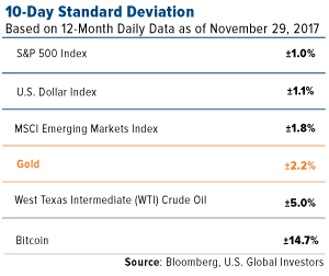 10 day standard deviation