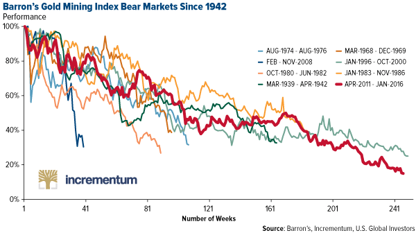 Barrons gold mining index bear markets since 1942