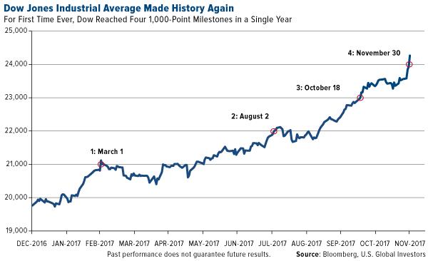 Dow jones industrial average made history again