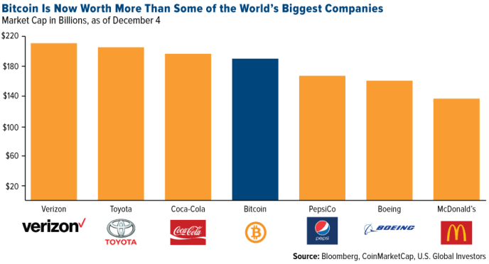 bitcoins market cap compare to other companies