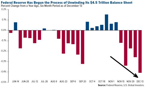 federal reserve has begun the process of unwinding its 4.5 trillion balance sheet