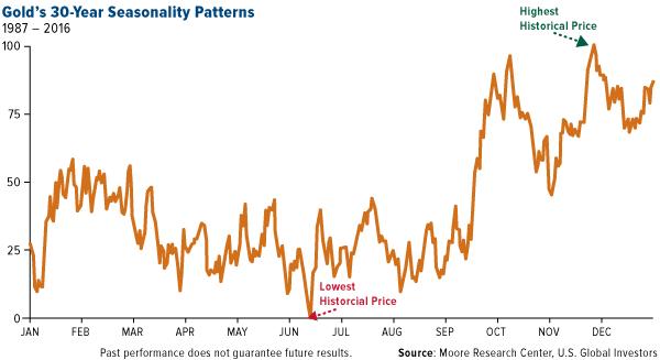 golds 30 year seasonality patterns