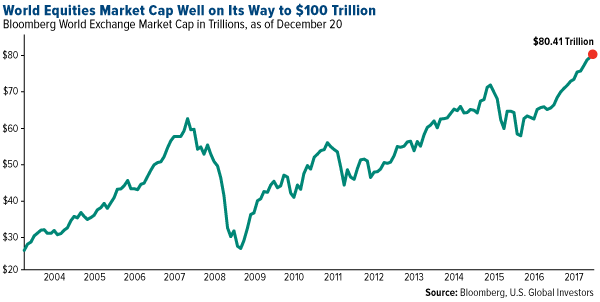 world equities market cap well on its way to 100 trillion dollars