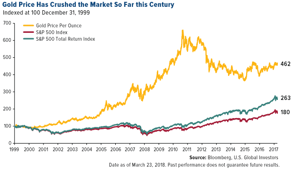 Gold price has crushed the market more than 2 to 1 so far this century