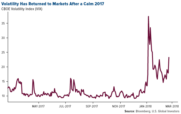 Volatility has returned to markets after a calm 2017