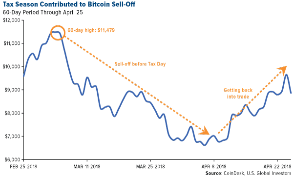 tax season contributed to bitcoin sell-off