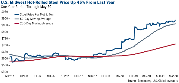 US midwest hot rolled steel price up 45 percent from last year