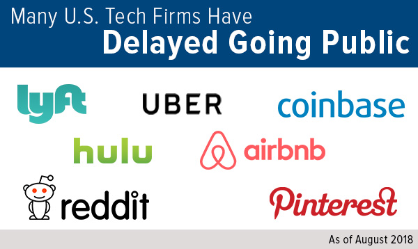 Many U.S. Tech Firms Have Delayed Going Public