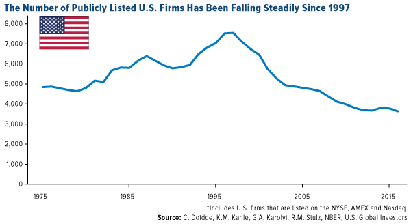 The number of publicly listed U.S. firms has been falling steadily since 1997