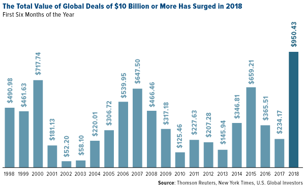 the total value of global deals of $10 billion or more has surged in 2018