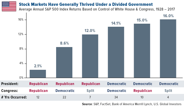 Stock markets have generally thrived under a divided government