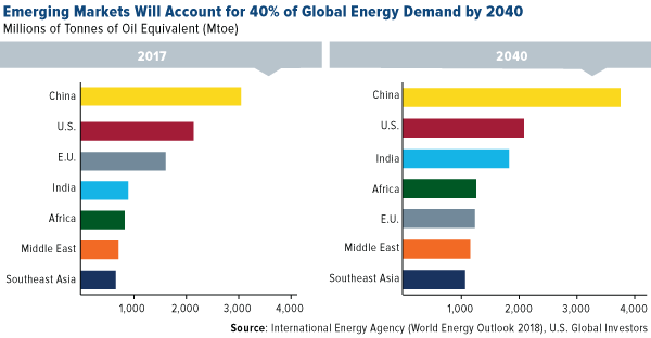 Emerging markets will account for 40 percent of global energy demand by 2040