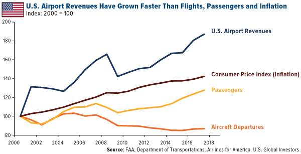 US airport revenues have grown faster than flights passengers and inflation