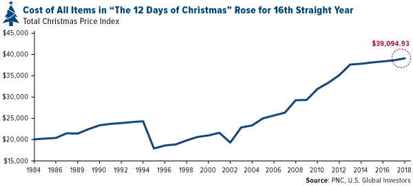 cost of all items in the 12 days of christmas rose for 16th straight year