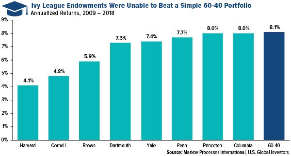 Ivy League Endowments Were Unable to Beat a Simple 60-40 Portfolio