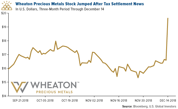 wheaton precious metals stock jumped after tax settlement news