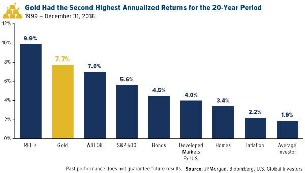 Gold Had the Second Highest Annualized Returns for the 20-year period