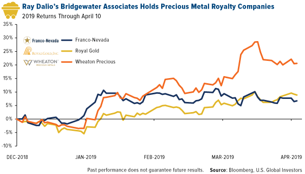 Ray Dalios Bridgewater Associates Holds Precious Metal Royalty Companies