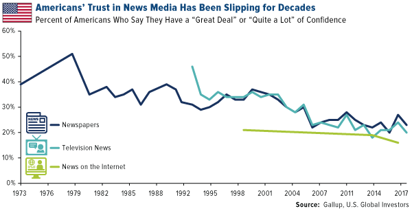 Americans trust in news media has been slipping for decades