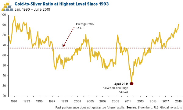 Gold to silver ratio at highest level since 1993