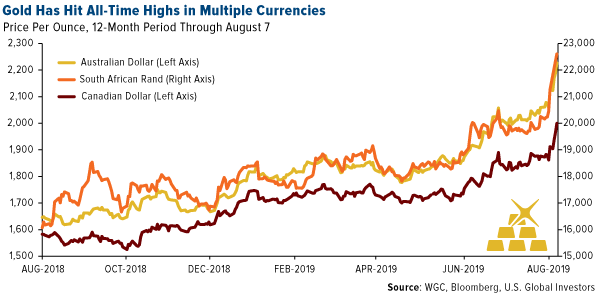 gold has hit all-time highs in multiple currencies