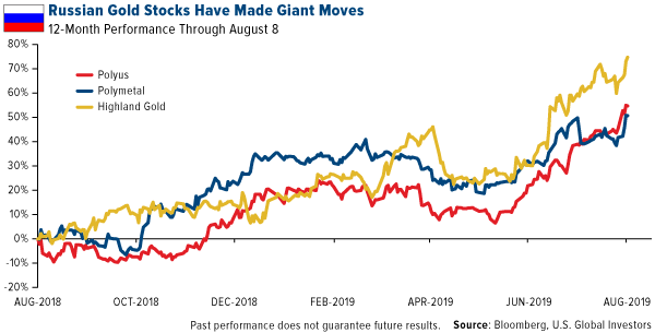 Russian gold stocks have made giant moves