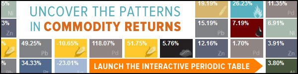 Patterns in Commodity Returns