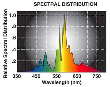 Hilux Gro Super HPS SE Spectral Chart