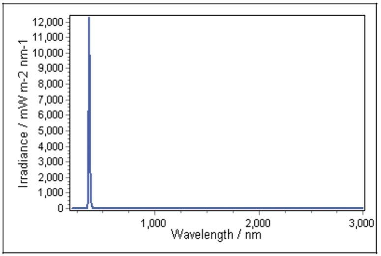 Zylight F8-B2 365nm LED Black Light Fresnel Irradiance