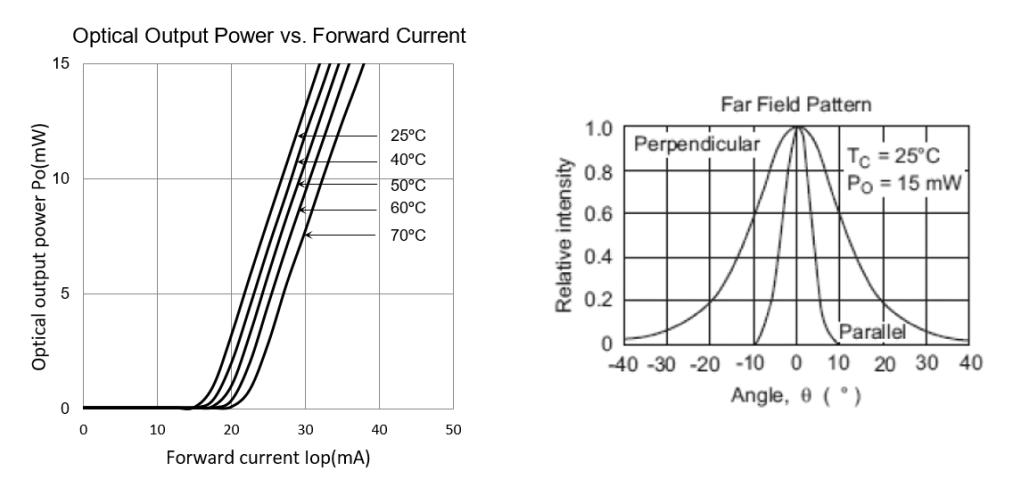 Optical Output Power vs. Forward Current