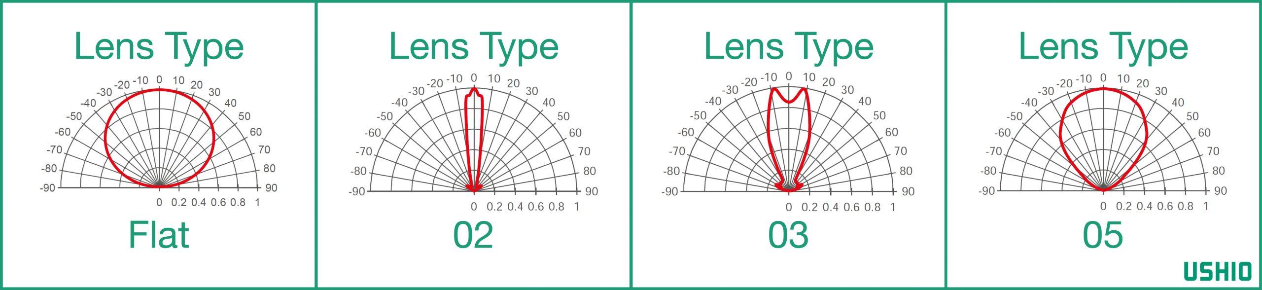 Lens Types - Output
