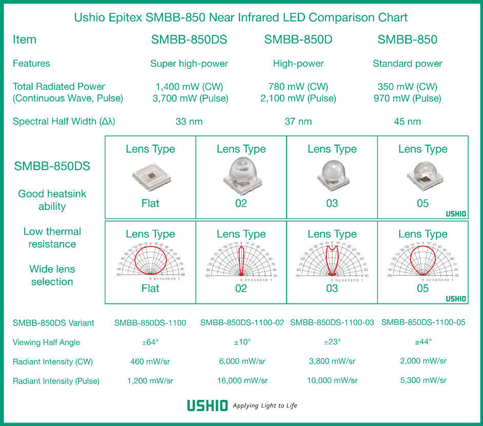 Epitex LED Comparison Chart