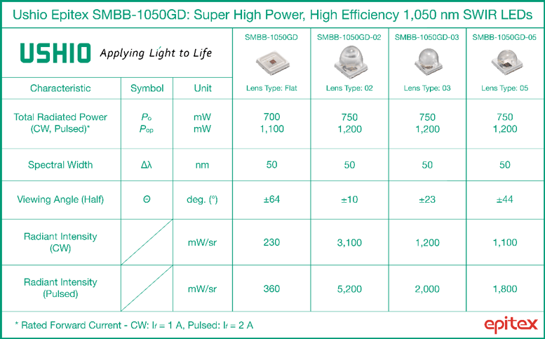 Ushio Epitex LED Characteristics Chart