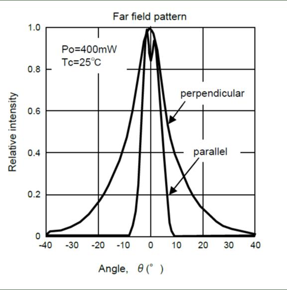 HL40093MG Far Field Pattern